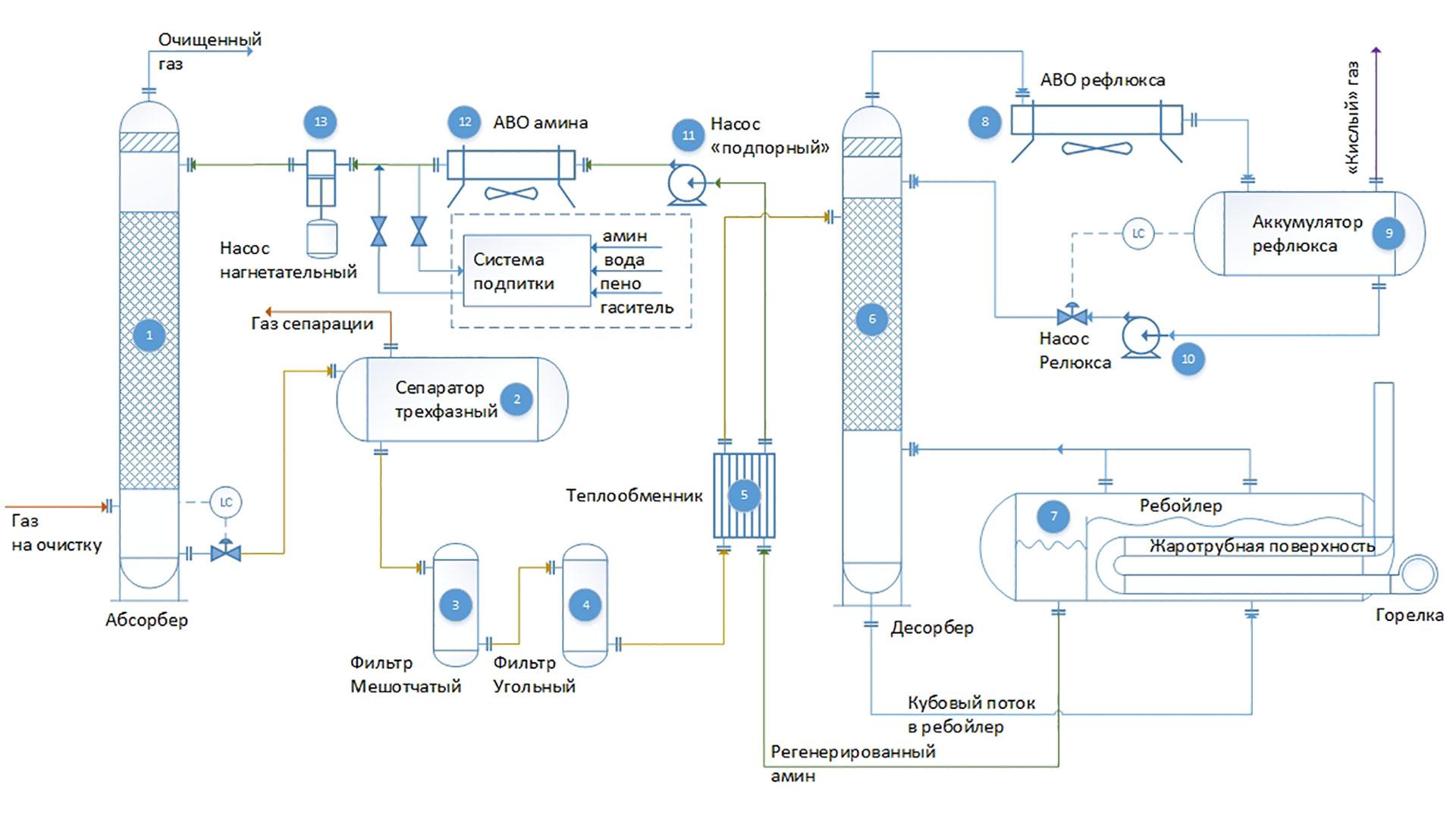 Процесс очистки природного газа от сероводорода методом элсор