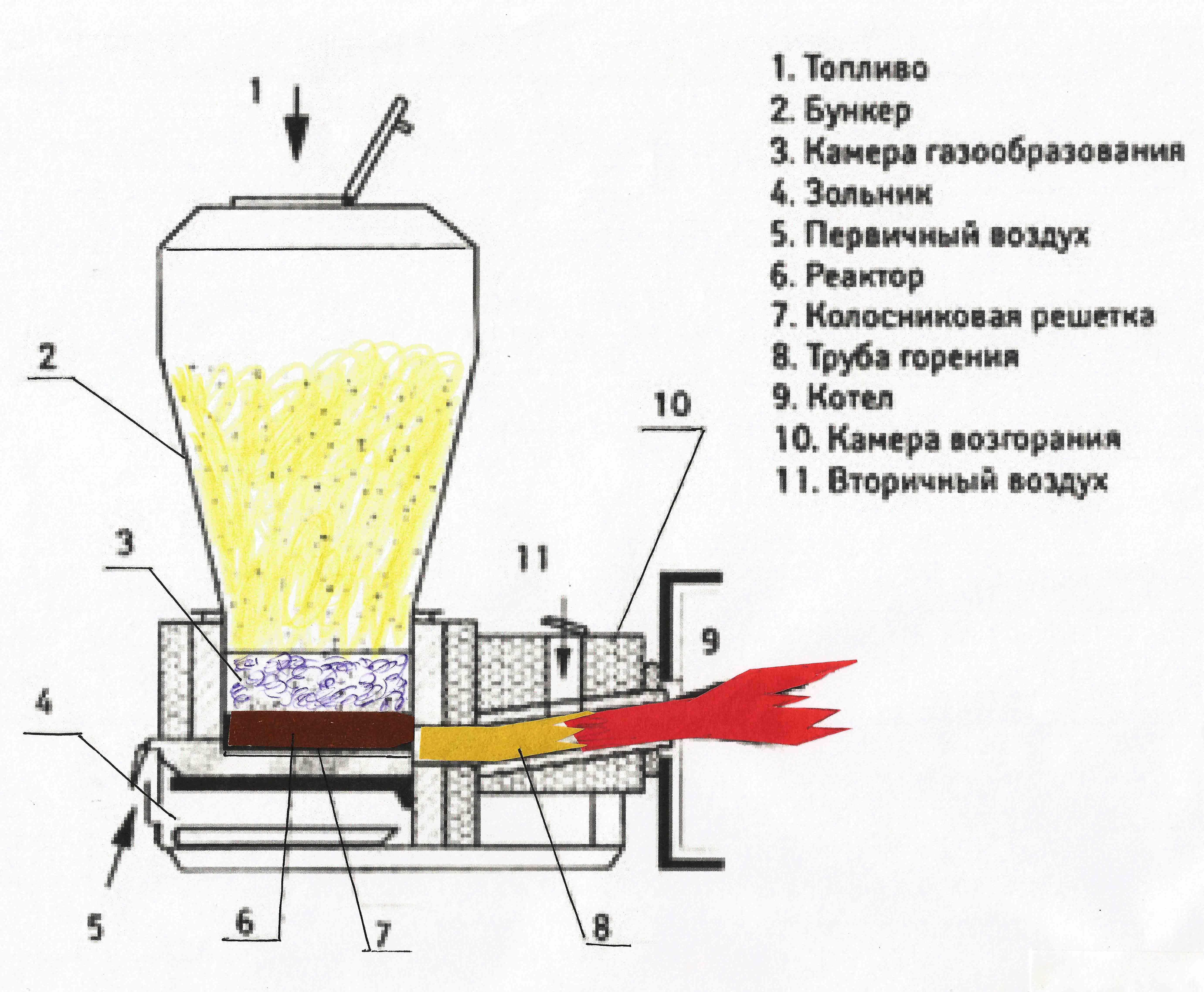 Как сделать газогенератор своими руками: особенности изготовления самодельного устройства