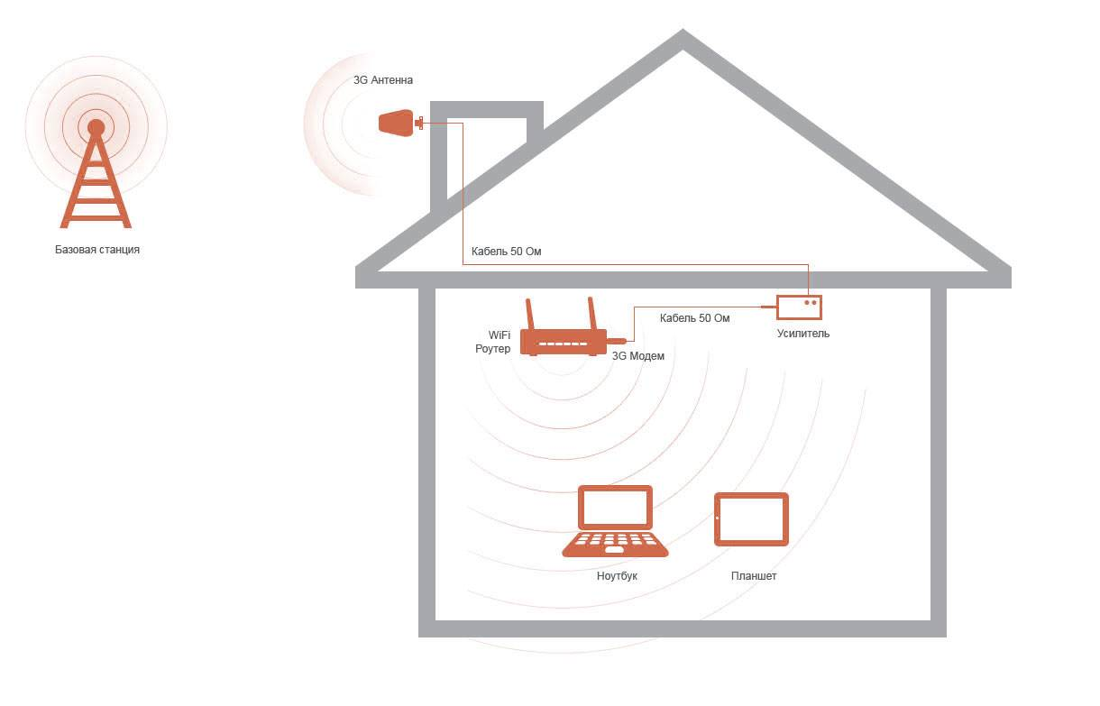 Как настроить репитер wifi и подключить вай-фай усилитель из китая