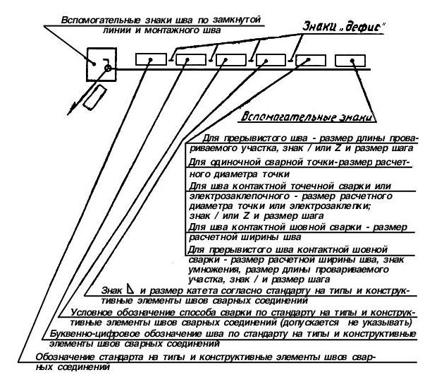 Сварка-3d: комментарии к гост 2.312-72. условное обозначение прерывистости шва сварного соединения