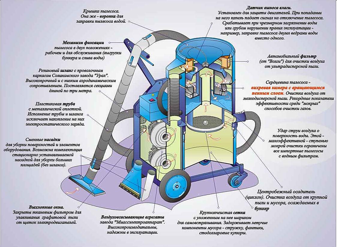 Как работает пылесос: особенности конструкции и функционирования различных типов пылесосов