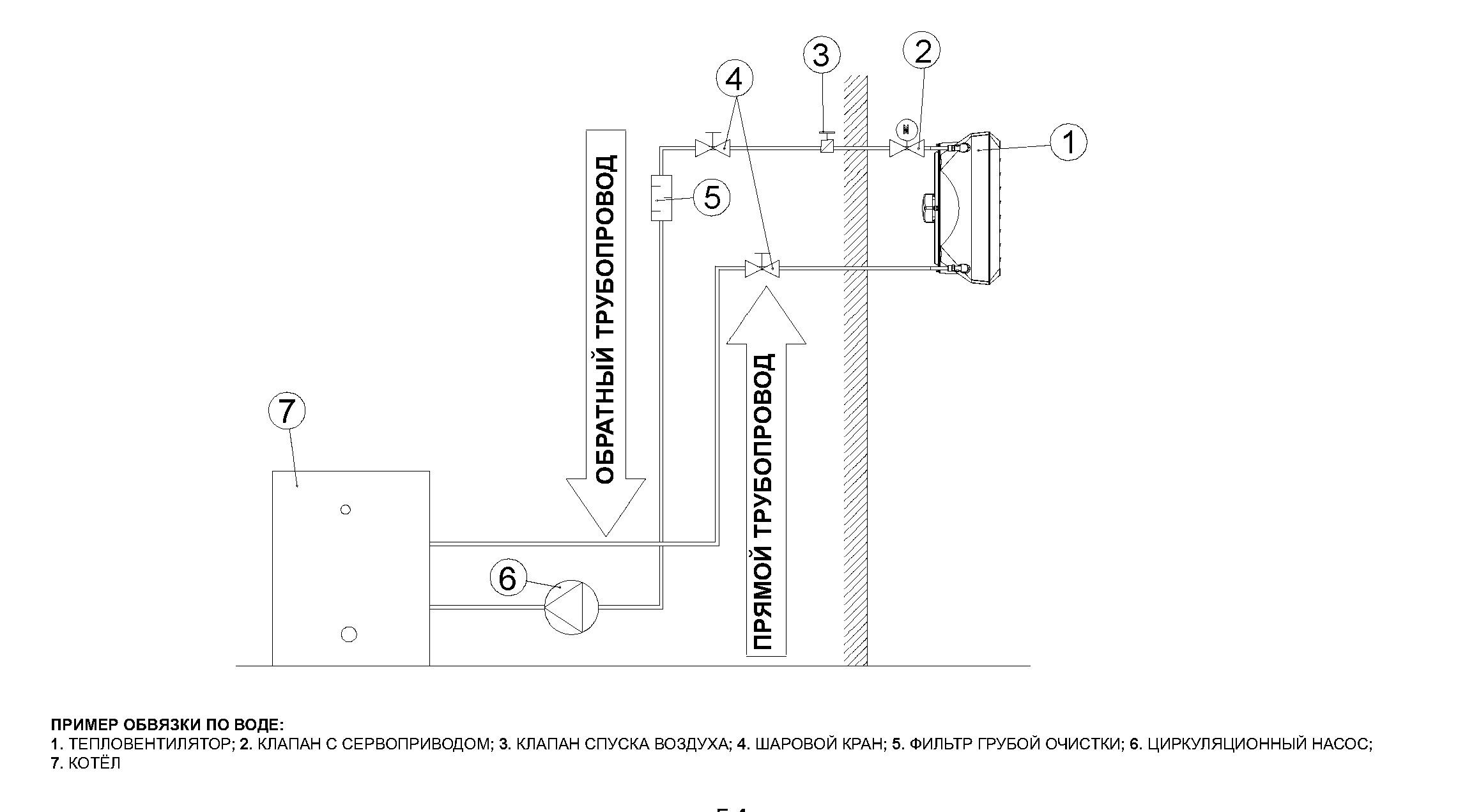 Тепловентилятор польских производителей вулкан: принцип работы, сфера применения, плюсы и недостатки volcano