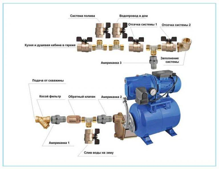 Как увеличить давление воды в водопроводе | стройсоветы
