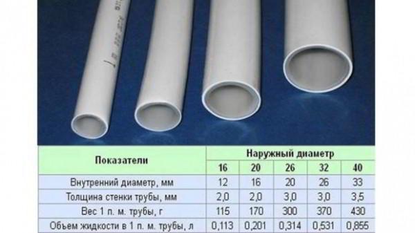Трубы для отопления - какие лучше выбрать для частного дома или квартиры и почему