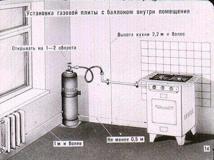 Что нужно, чтобы осуществить подключение газового котла к источнику газа?