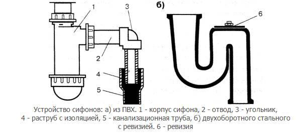 Гидрозатвор своими руками: как сделать сухой и водяной приборы?