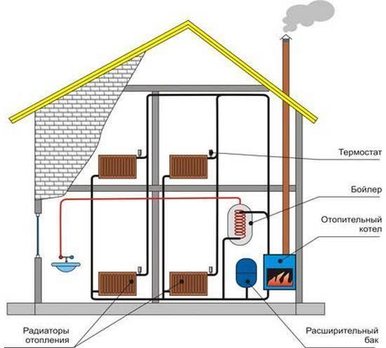 Как устроить отопление частного дома без газа: организация системы в деревянной постройке