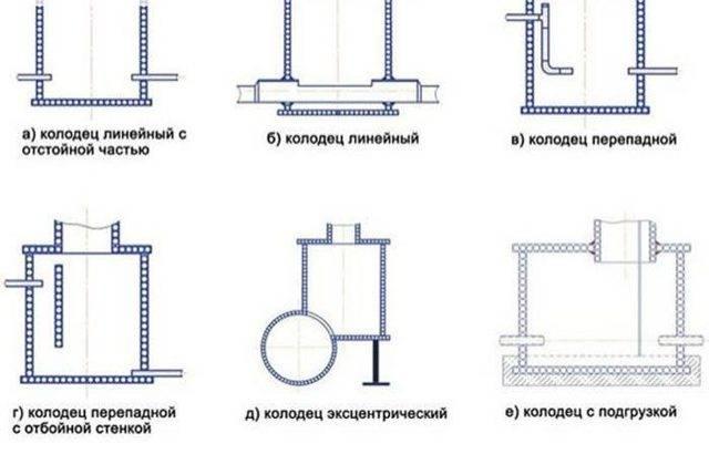 Канализационные колодцы: конструкция, виды (перепадные, поворотный), гидроизоляция