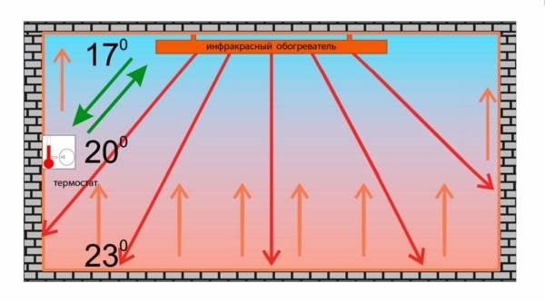 Инфракрасные обогреватели - отзывы, виды, характеристики и особенности