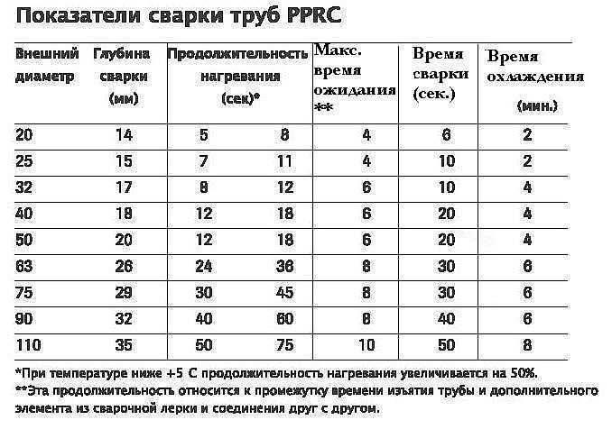 Температура и время пайки полипропиленовых труб: таблица