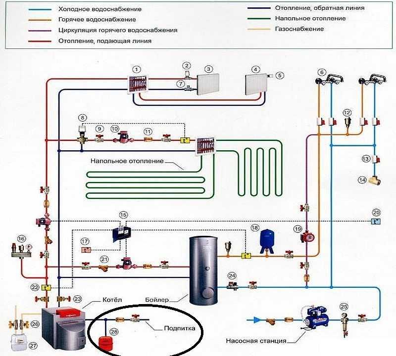 Почему прыгает давление в закрытой системе отопления