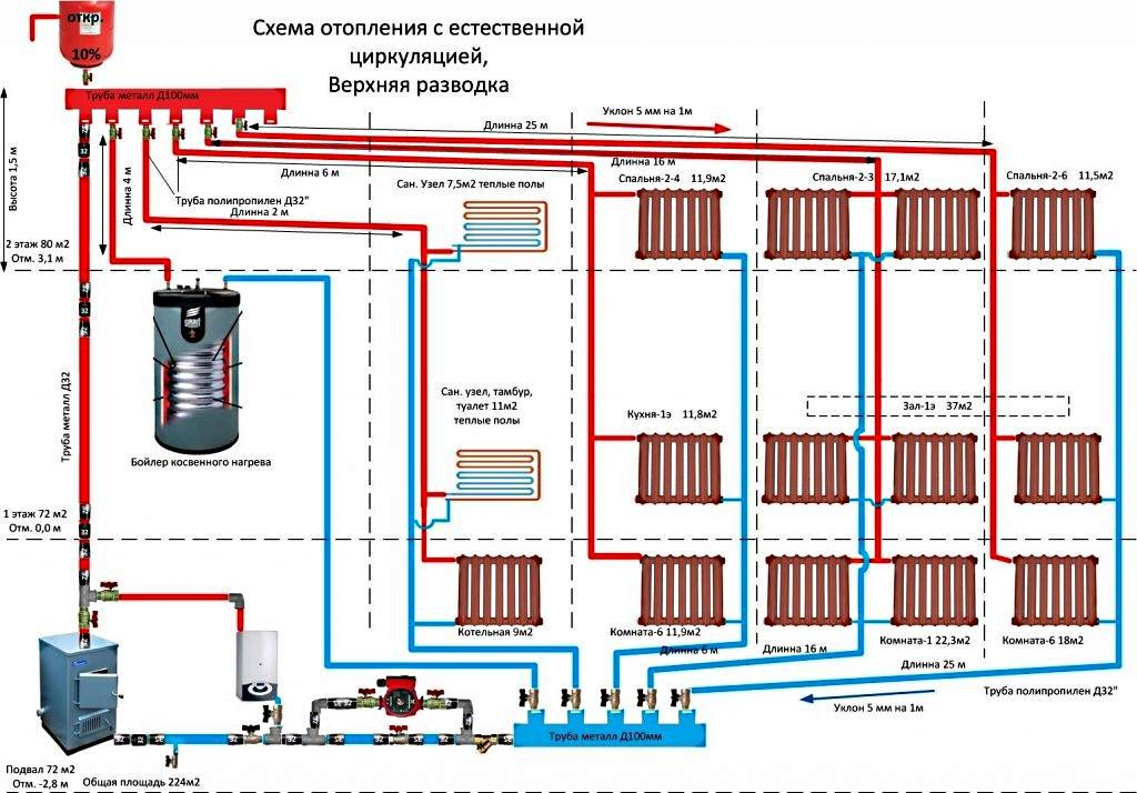 Обвязываем котел отопления полипропиленом, напольный и настенный, схемы и видео