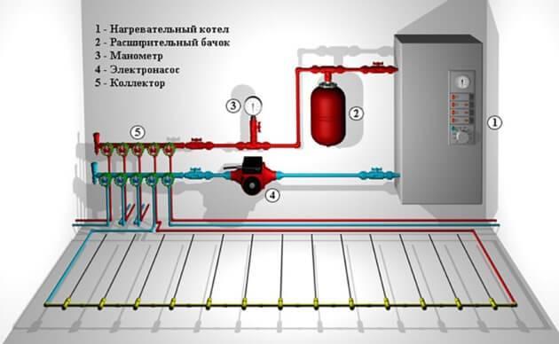 Монтаж систем отопления и водоснабжения, схема подключения
