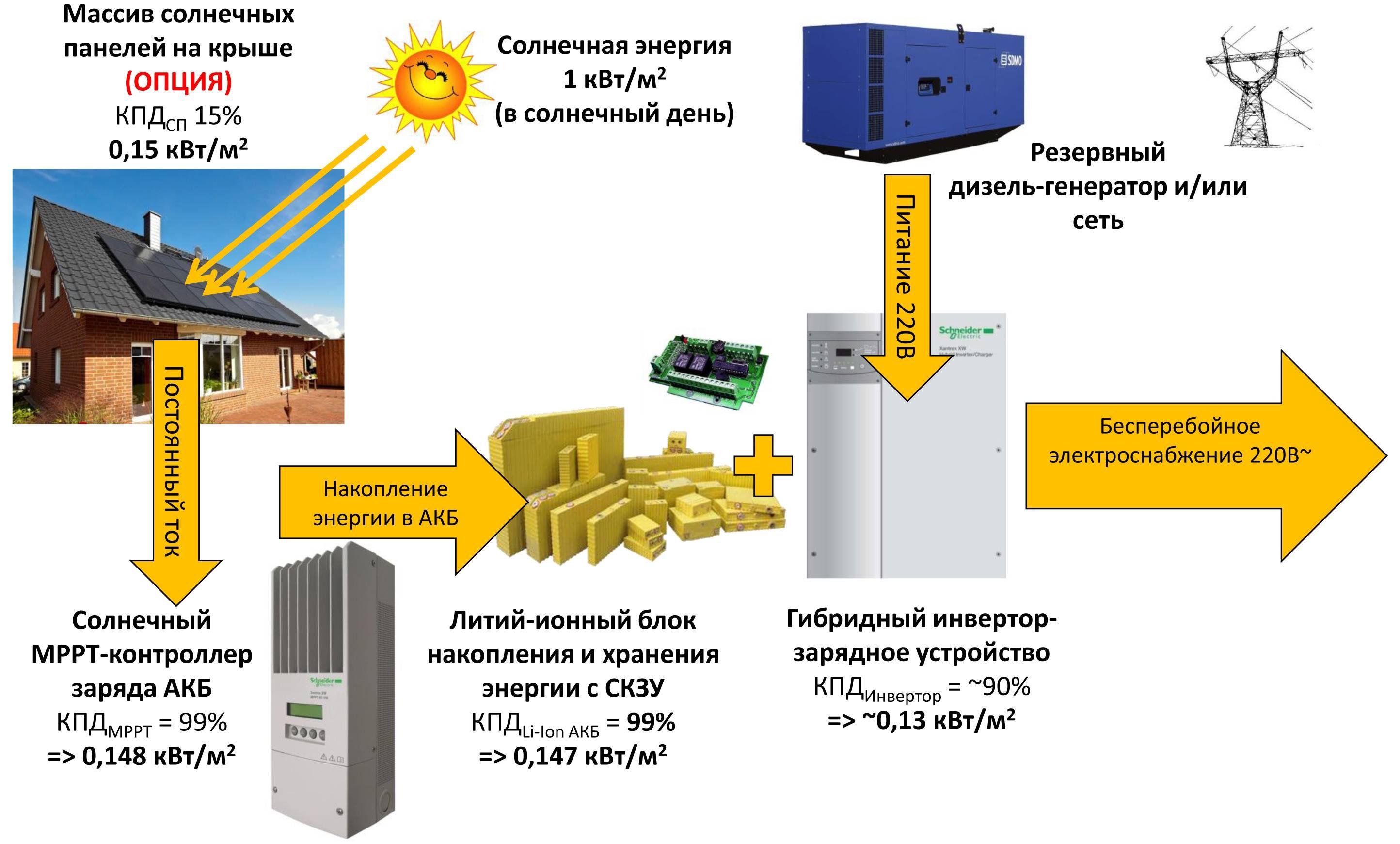 Использование энергии солнца на земле – примеры для доклада