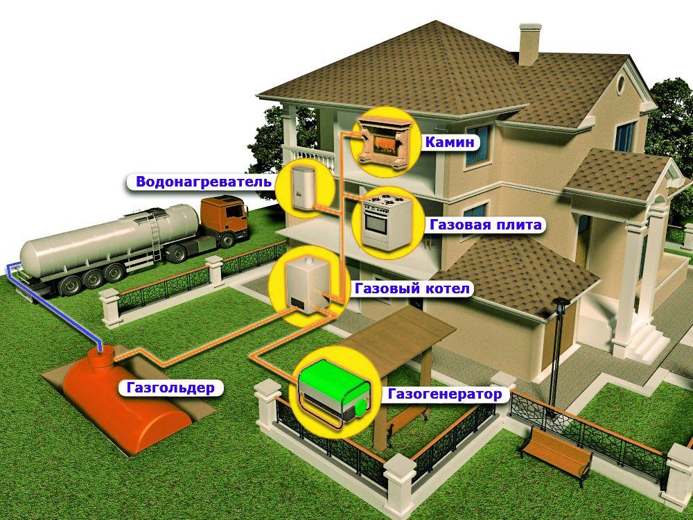 Расстояние от газопровода до зданий и сооружений