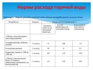 Расчет оплаты за газ без счетчика в частном покв метрам