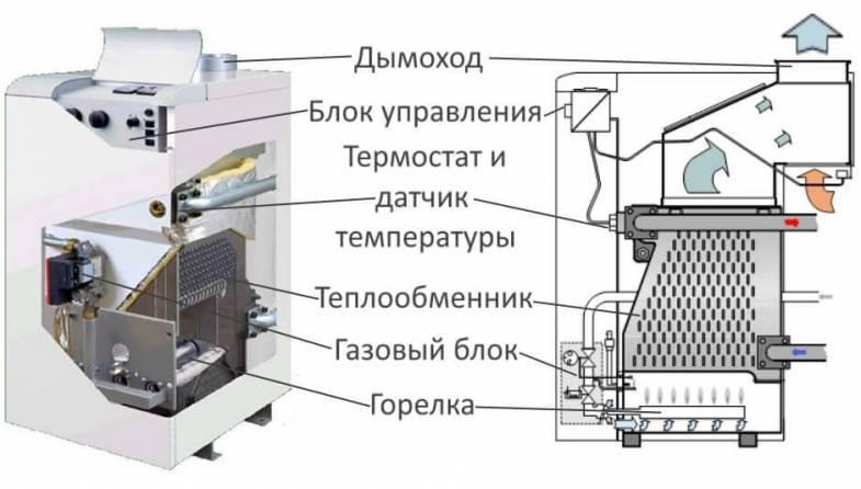 Двухконтурные напольные газовые котлы: разновидности и конструктивные особенности