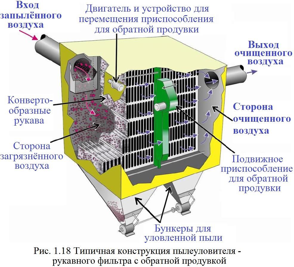 Рукавные фильтры: принцип работы, устройство и характеристики   компания «факел»   яндекс дзен