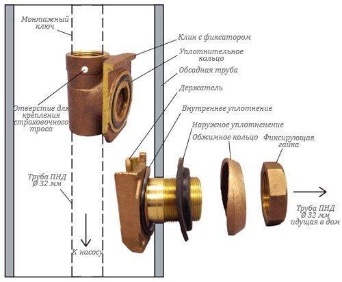 Адаптер для скважины: зачем он нужен и как провести монтаж своими руками