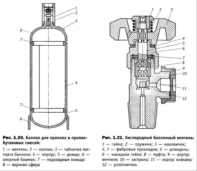Правила и технология пользования газовой горелкой