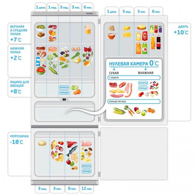 Как выставить температуру в холодильнике?