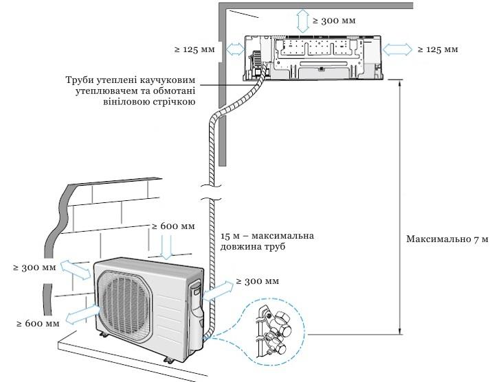 Монтаж кондиционера своими руками: пошаговая инструкция