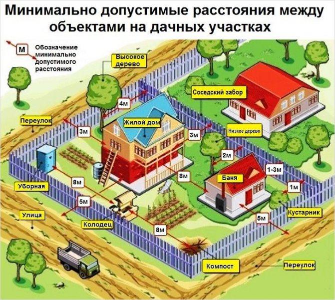 Расстояние от забора до дороги для частного дома: нормативы снип, сколько метров по закону 2020 года
