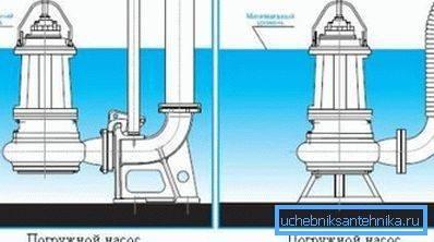 Можно ли использовать дренажный насос для водоснабжения