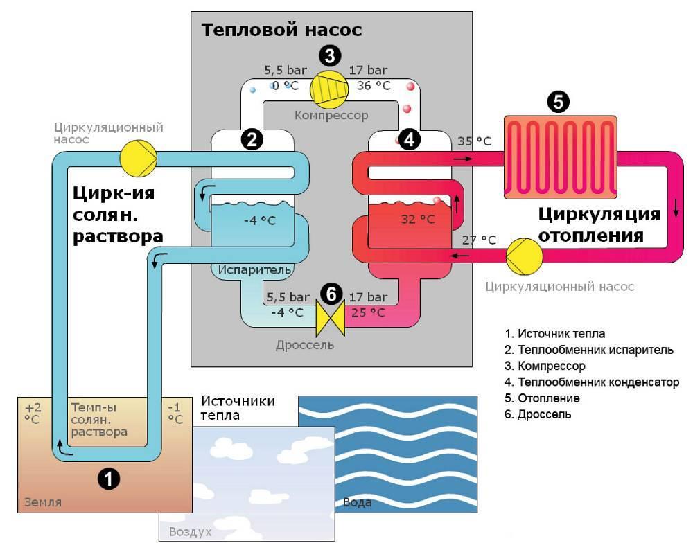 Тепловой насос воздух вода: достоинства и недостатки