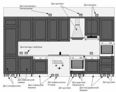 Розетки в котельной частного дома нормативы