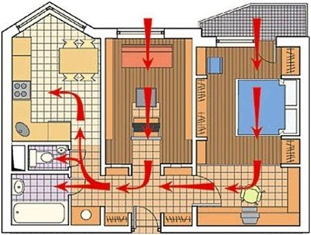 Кондиционер с приточной вентиляцией, виды приточных сплит-систем