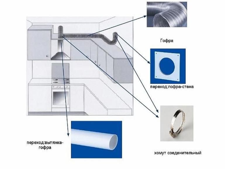 Установка кухонной вытяжки и воздуховода самостоятельно (фото и видео)
