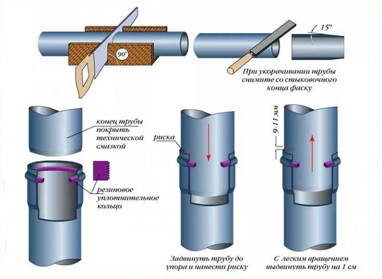 Соединение пластиковых труб – как сделать надежную систему водоснабжения?
