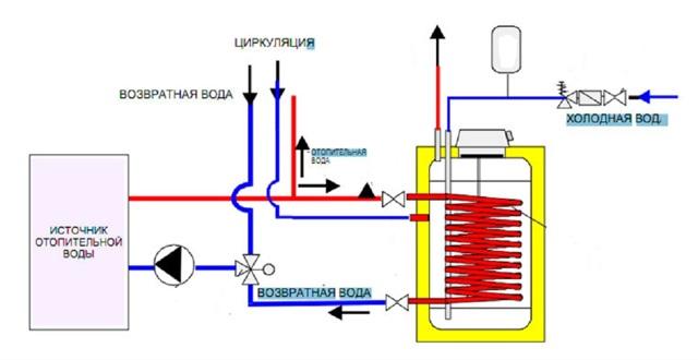 Обвязка бойлера косвенного нагрева с рециркуляцией