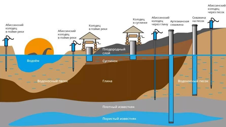 Как найти воду на участке или возле дома, для скважины или колодца