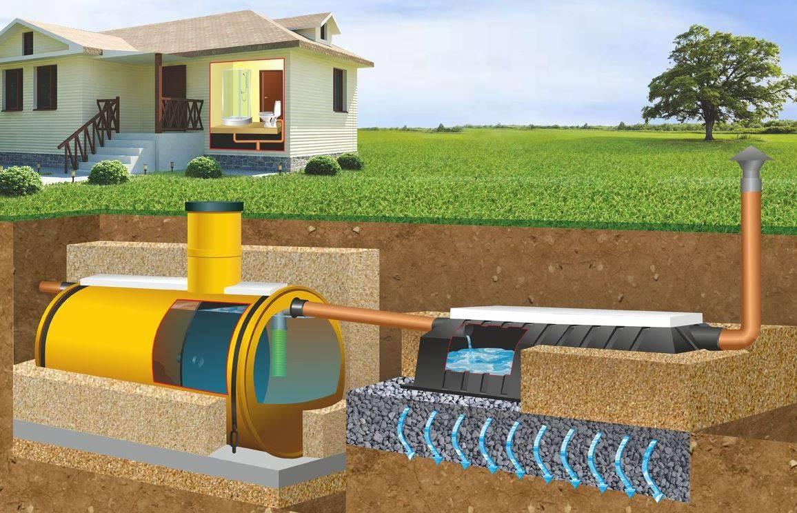 Локальная канализация загородного дома: сравнительный обзор очистных сооружений