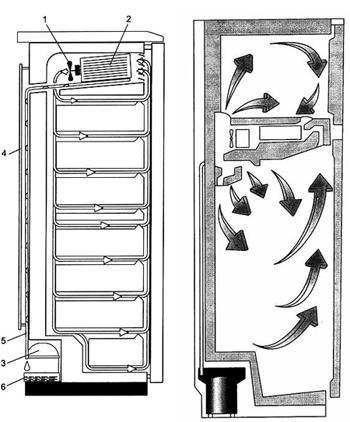 Причины неисправности морозильной камеры и ремонт своими руками