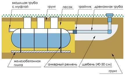 Септик флотенк- система очистки сточных вод