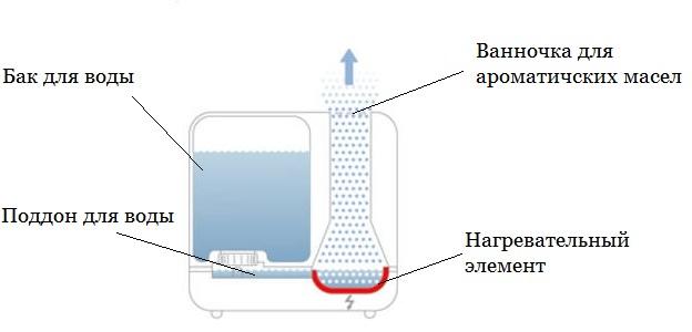 Как выбрать увлажнитель воздуха для квартиры + рейтинг лучших производителей