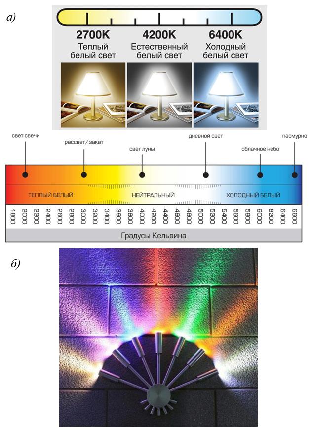 Цветовая температура светодиодных ламп освещения