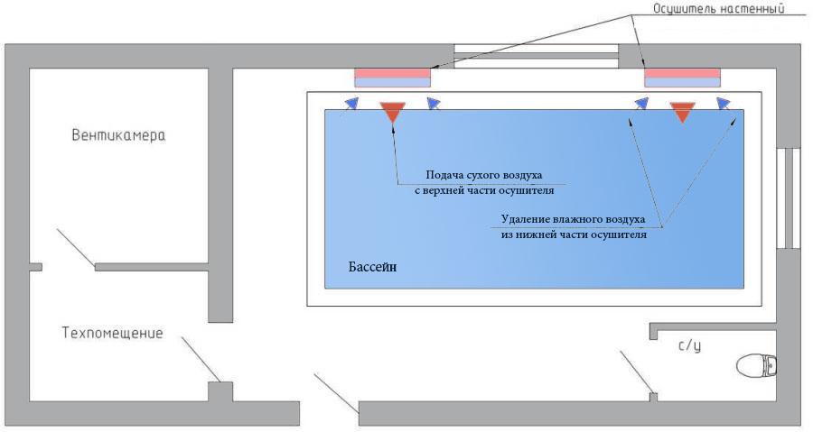 Вентиляция в бассейне частного дома: пошаговая инструкция и полезные советы