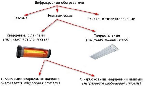 Инфракрасное излучение: польза и вред для организма человека, свойства, область применения