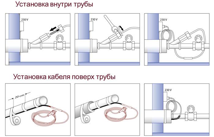 Греющий кабель для водопровода и канализации: выбор, монтаж и подключение