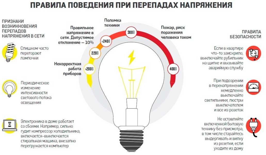 Отключили свет без предупреждения - куда жаловаться при незаконном отключении электроэнергии в 2020 г.: образцы жалоб в различные инстанции