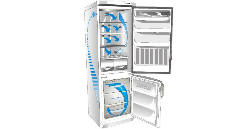 Холодильники «ноу фрост»: топ -10 лучших моделей
