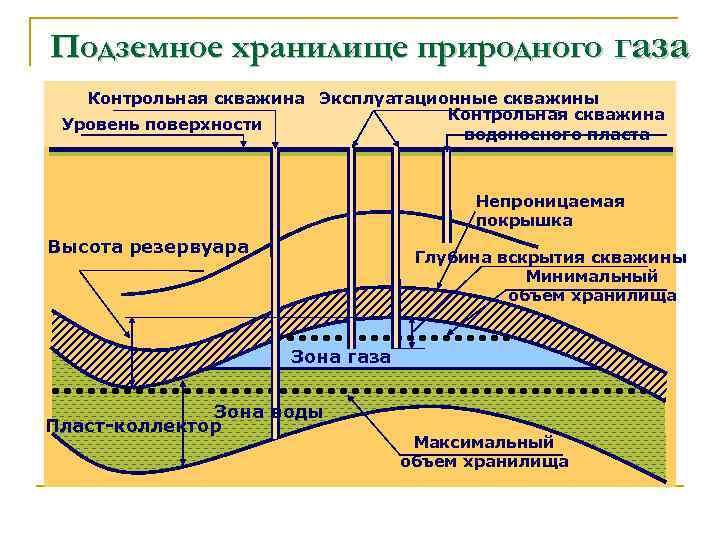 Подземные хранилища газов и промышленная безопасность