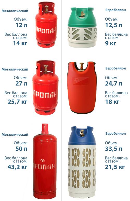Композитный газовый баллон: достоинства, недостатки и безопасность