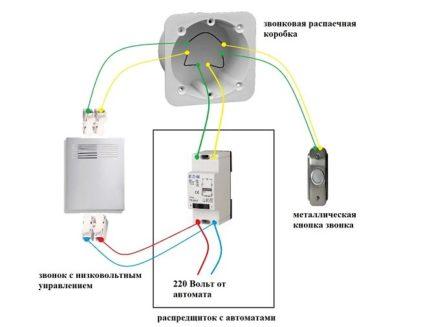 Беспроводные звонки: достоинства звонков, правила и способы установки на дверь в квартире