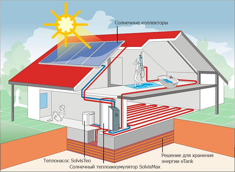 Как сделать инфракрасное отопление дома – варианты, правила монтажа