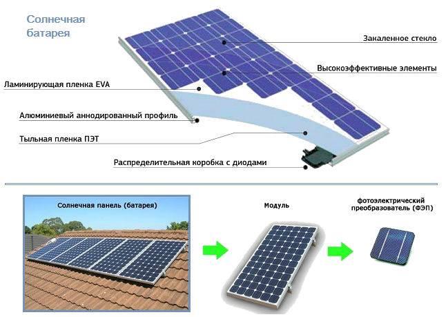 Принцип работы солнечных панелей